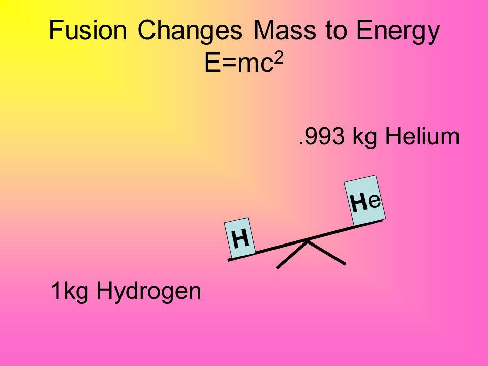 Fusion Changes Mass to Energy E=mc2