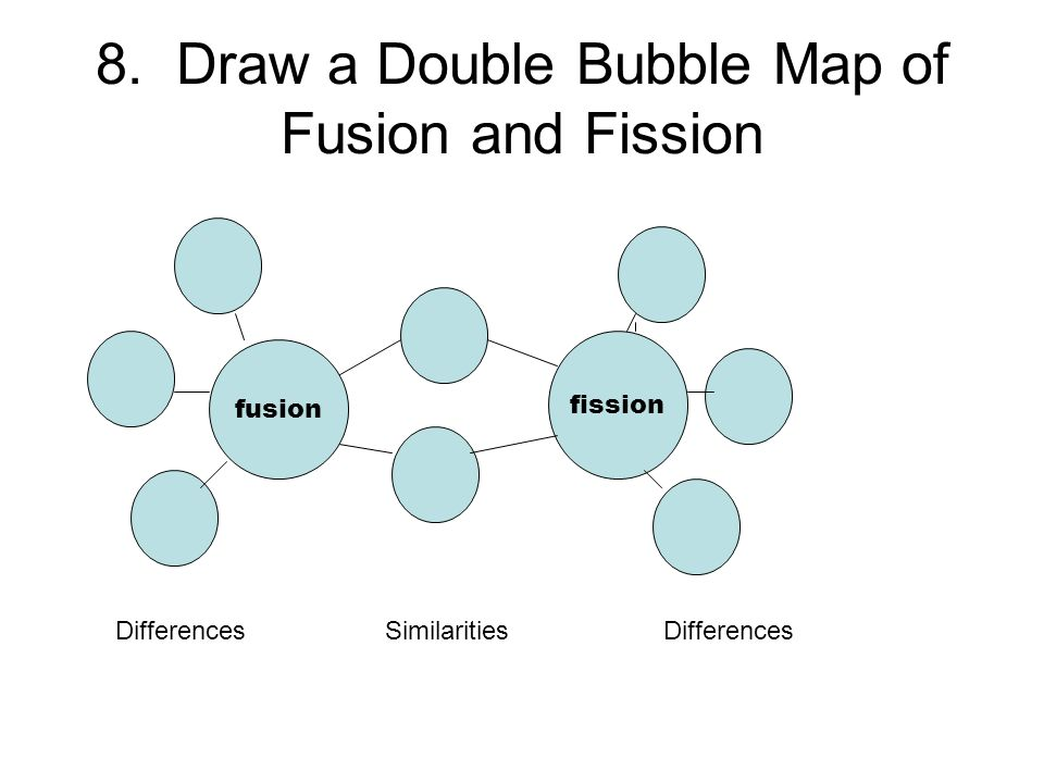 8. Draw a Double Bubble Map of Fusion and Fission