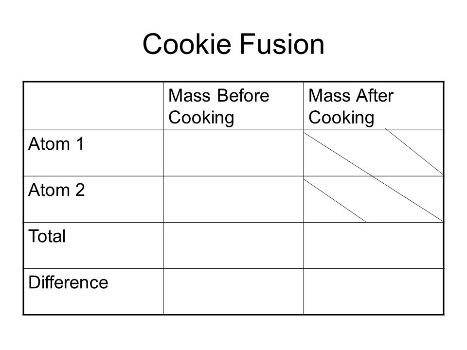 Cookie Fusion Mass Before Cooking Mass After Cooking Atom 1 Atom 2