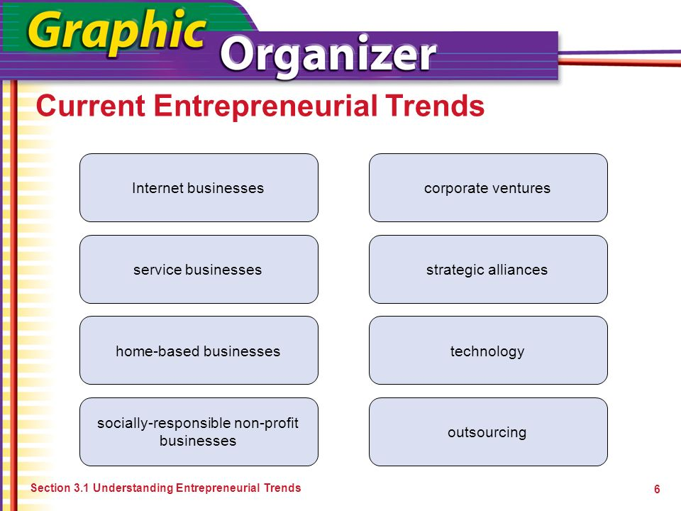 Current Entrepreneurial Trends