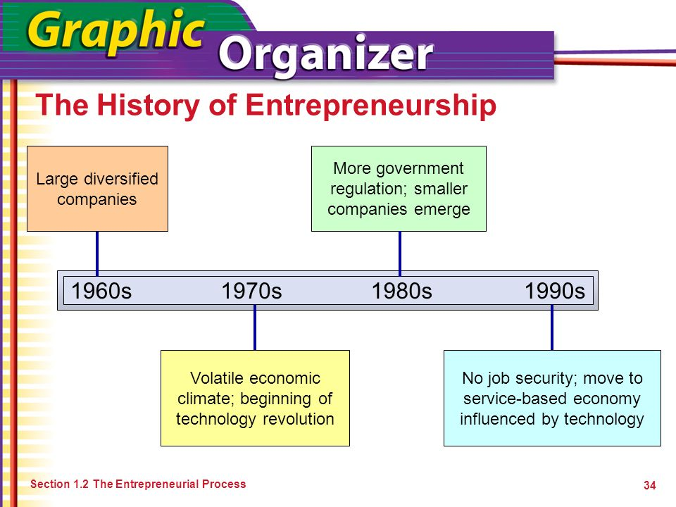 The History of Entrepreneurship
