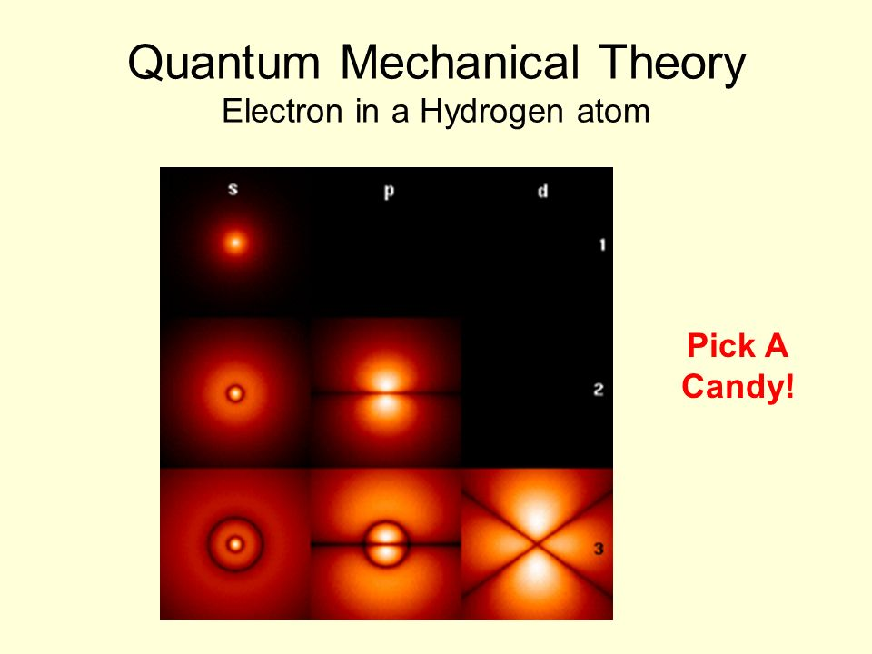 Quantum Mechanical Theory Electron in a Hydrogen atom