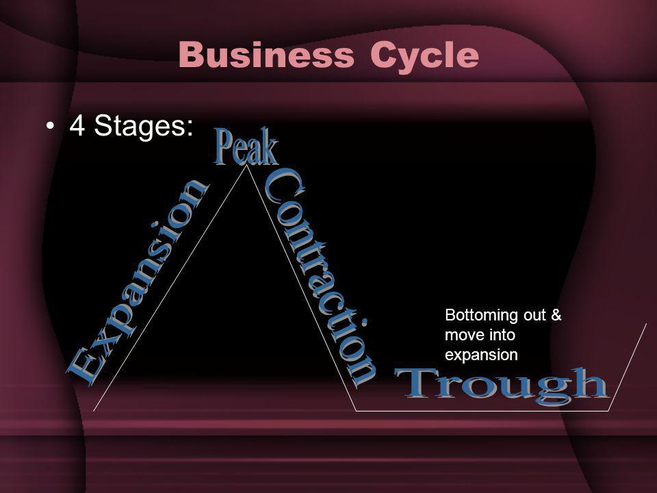 Business Cycle Peak Contraction Expansion Trough 4 Stages: