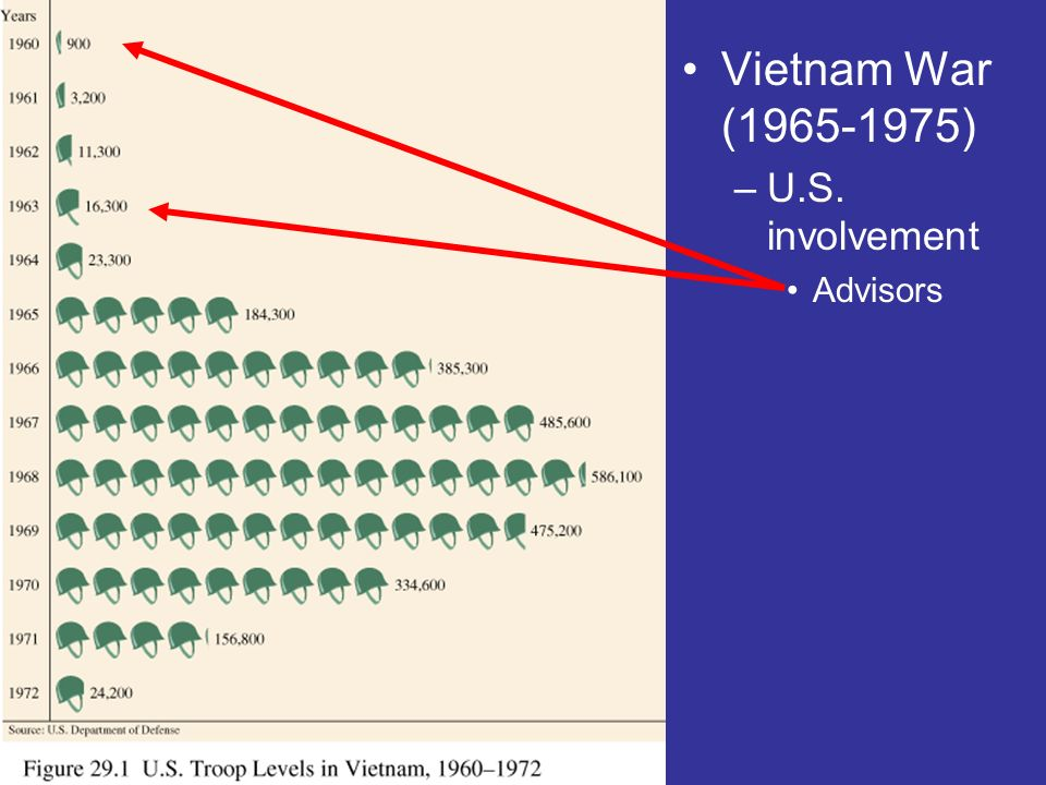 Vietnam War (1965-1975) U.S. involvement Advisors