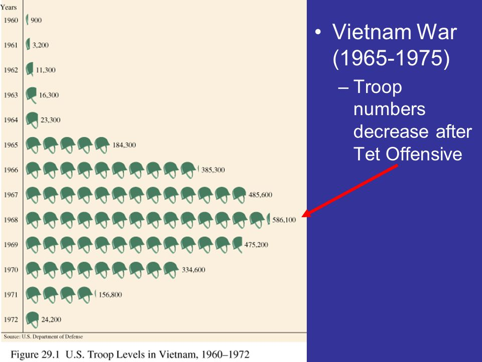 Vietnam War (1965-1975) Troop numbers decrease after Tet Offensive
