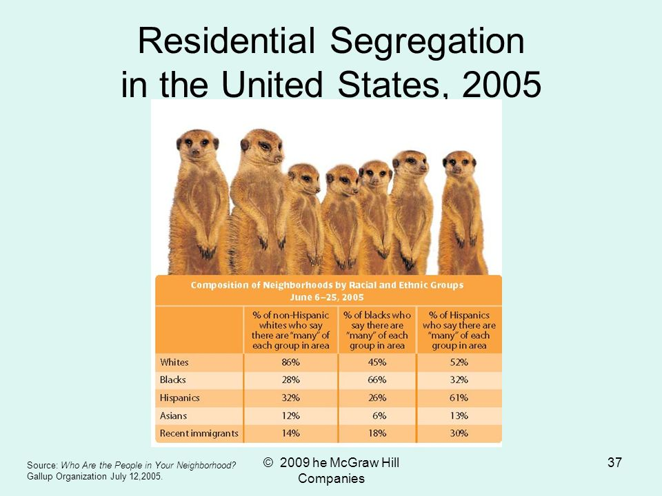 Residential Segregation in the United States, 2005