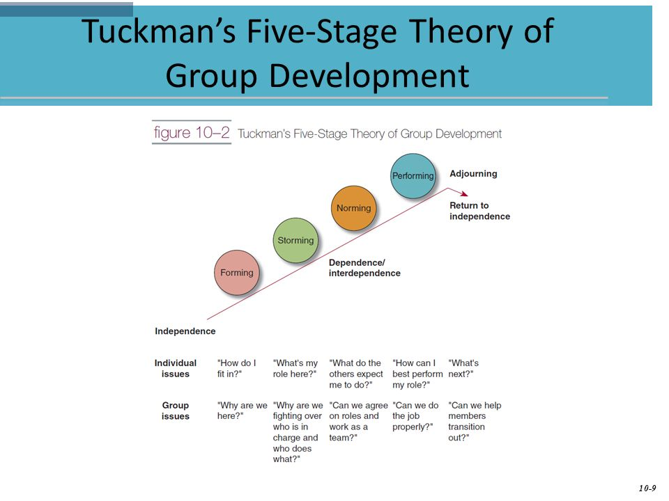 tuckmans theory of group interaction essay The adjourning stage is the fifth stage of bruce tuckman's five stages of group development in this lesson, learn about the definition and.