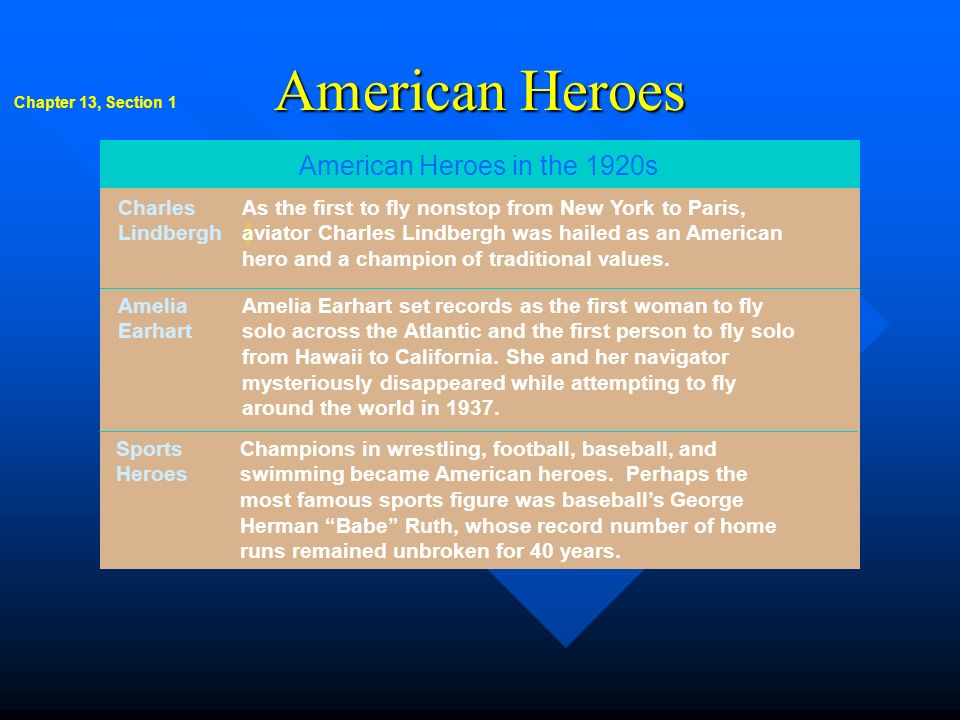 American Heroes American Heroes in the 1920s
