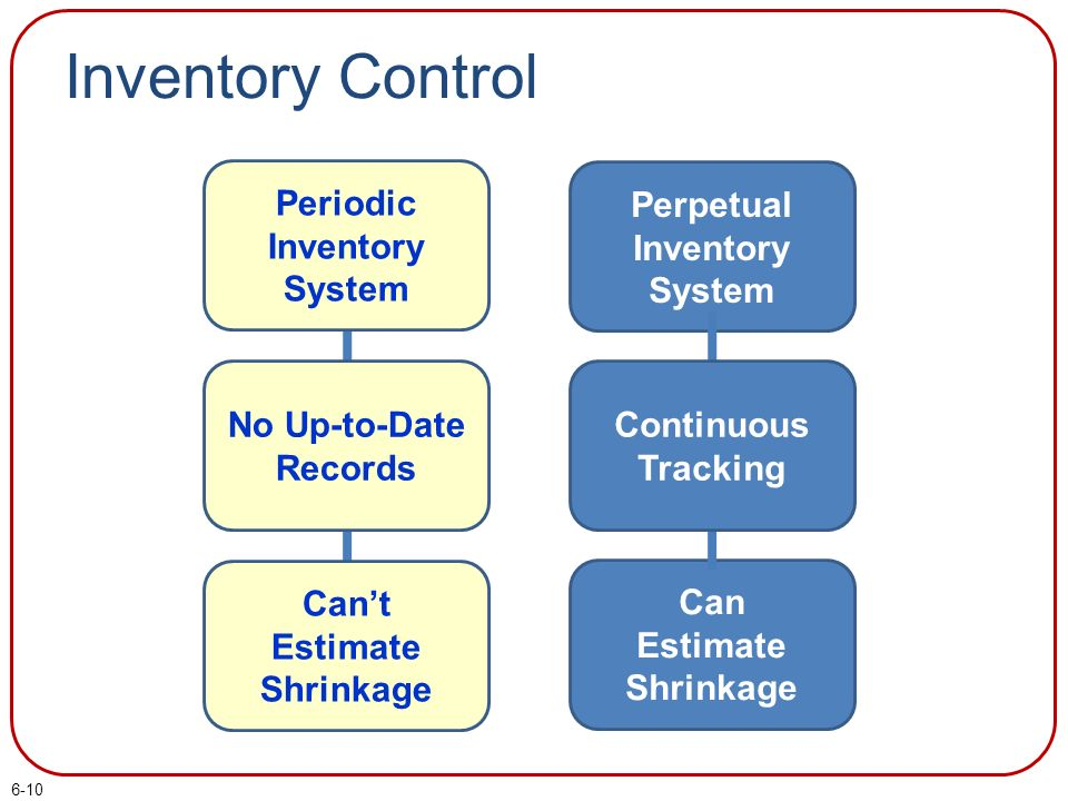 statement of objective of inventory system Learn the three key benefits to integrating your inventory management software   balancing these conflicting objectives is tricky and carrying extra inventory.