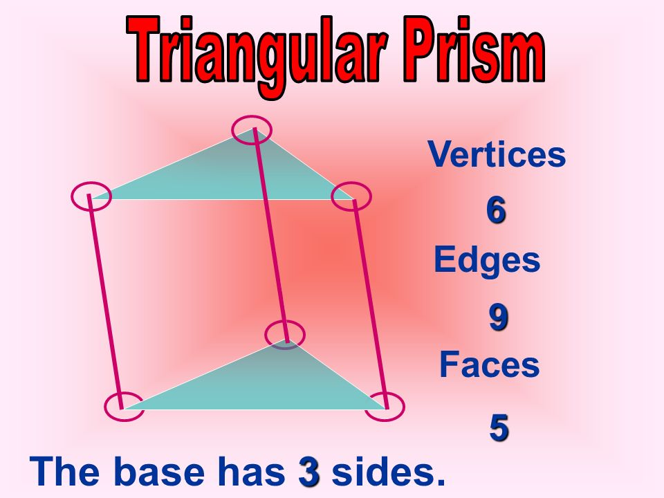 Triangular Prism Vertices 6 Edges 9 Faces 5 The base has 3 sides.