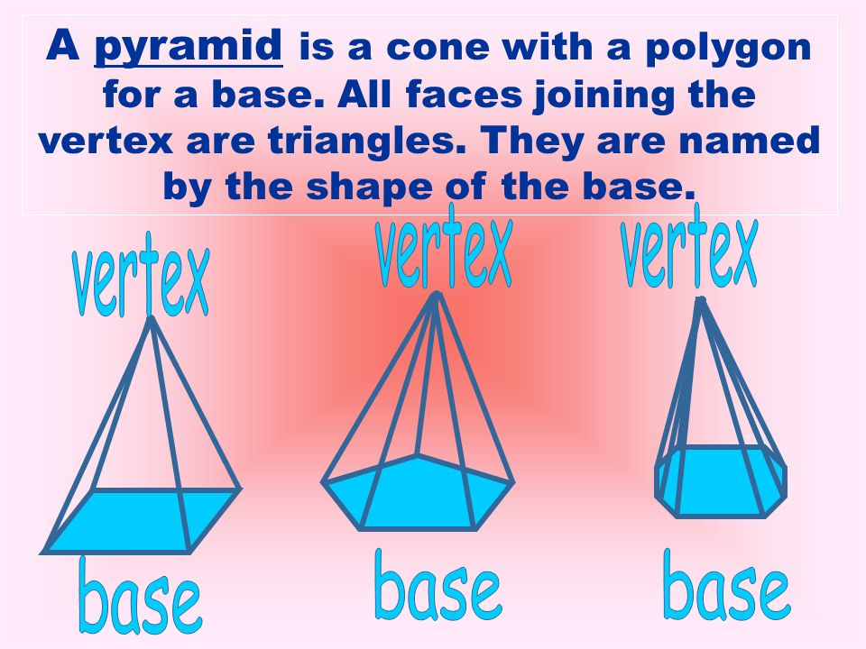A pyramid is a cone with a polygon for a base