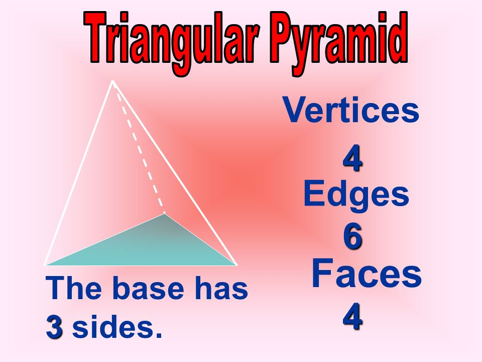 Triangular Pyramid Vertices 4 Edges 6 Faces The base has 3 sides. 4