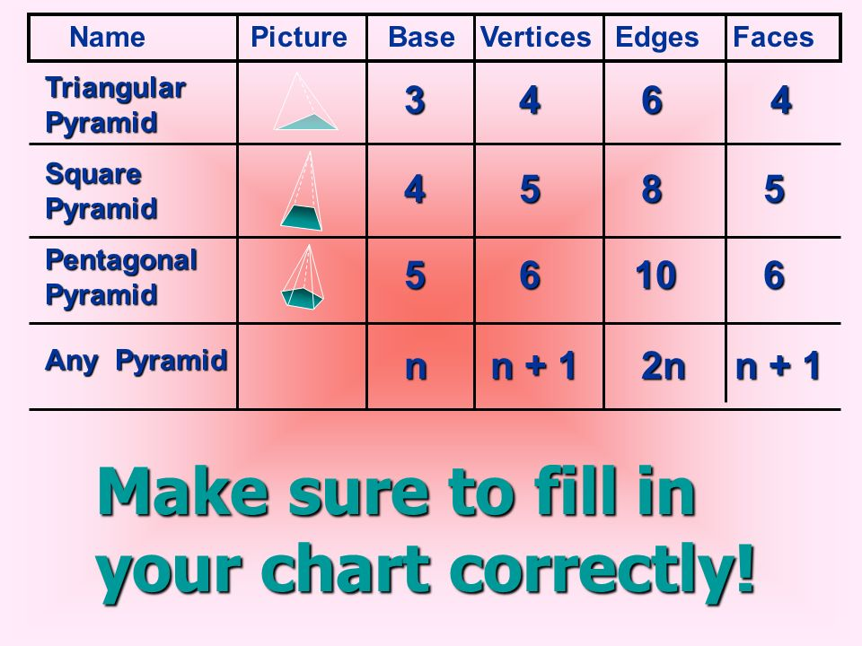 Make sure to fill in your chart correctly!