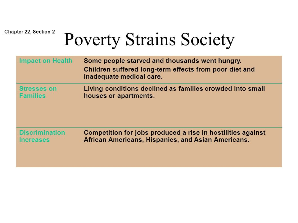 Poverty Strains Society