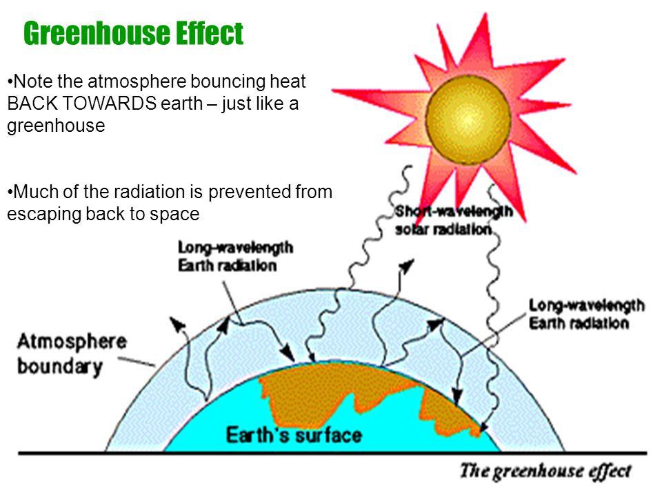 Greenhouse Effect Note the atmosphere bouncing heat BACK TOWARDS earth – just like a greenhouse.