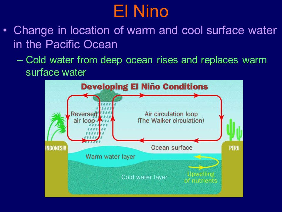 El Nino Change in location of warm and cool surface water in the Pacific Ocean.