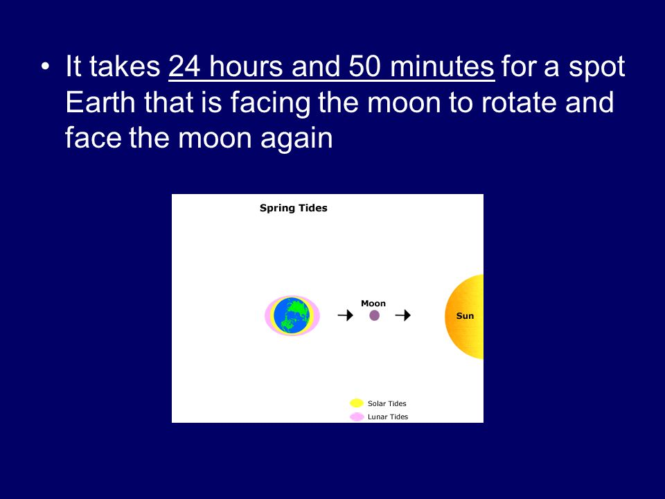 It takes 24 hours and 50 minutes for a spot Earth that is facing the moon to rotate and face the moon again