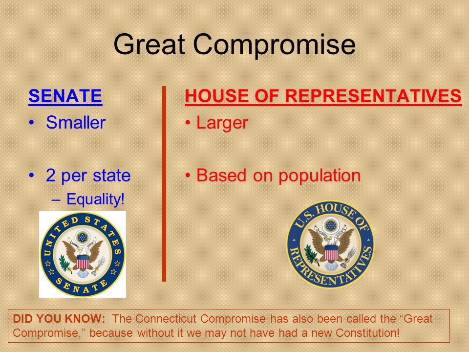 Great Compromise SENATE Smaller 2 per state HOUSE OF REPRESENTATIVES