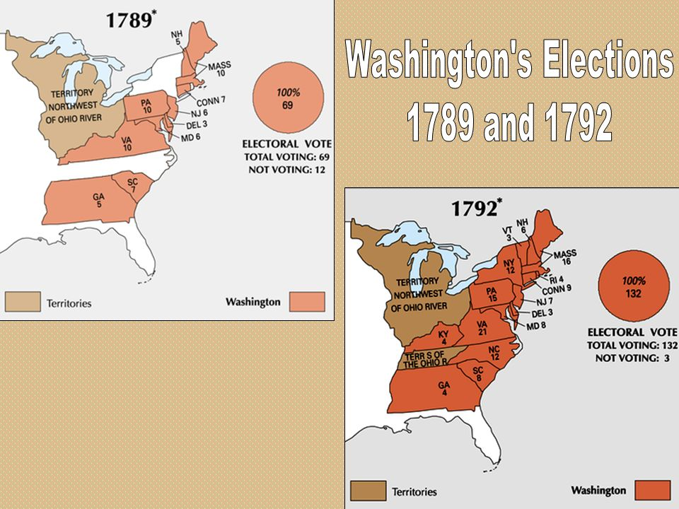 Washington s Elections