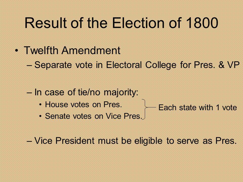 Result of the Election of 1800