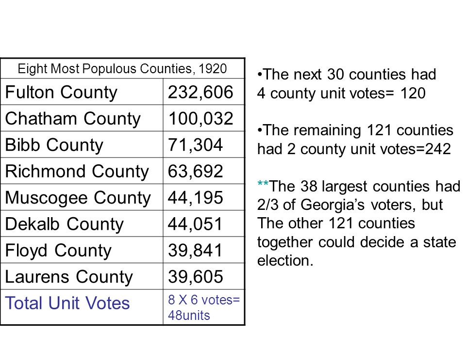 Eight Most Populous Counties, 1920