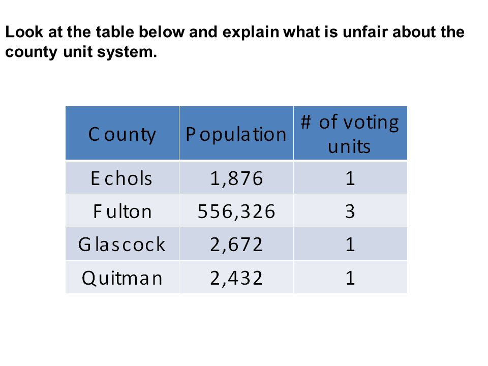 Look at the table below and explain what is unfair about the county unit system.