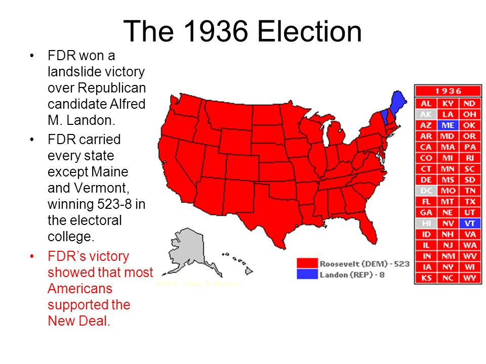 The 1936 Election FDR won a landslide victory over Republican candidate Alfred M. Landon.