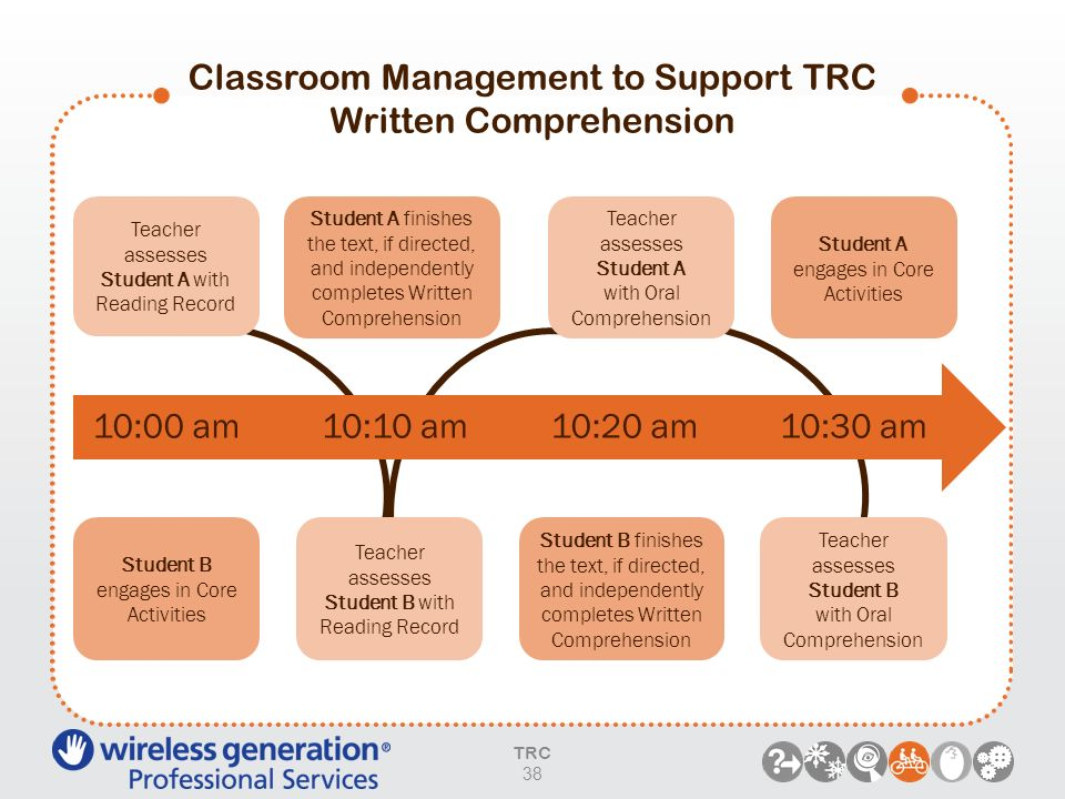 Classroom Management to Support TRC Written Comprehension