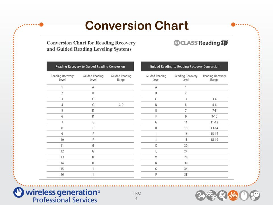 Conversion Chart 4 PARAPHRASE: Refer participants to this handout.