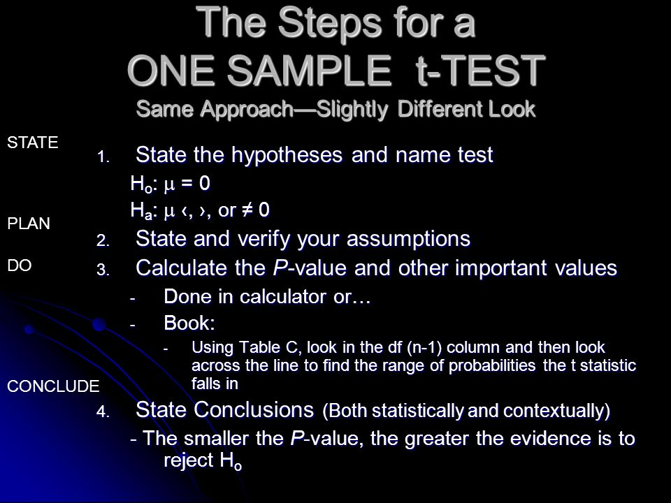 The Steps for a ONE SAMPLE t-TEST Same Approach—Slightly Different Look