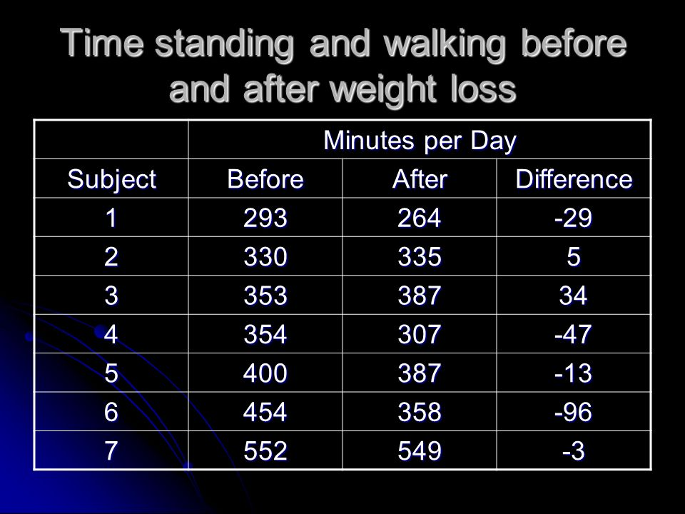 Time standing and walking before and after weight loss