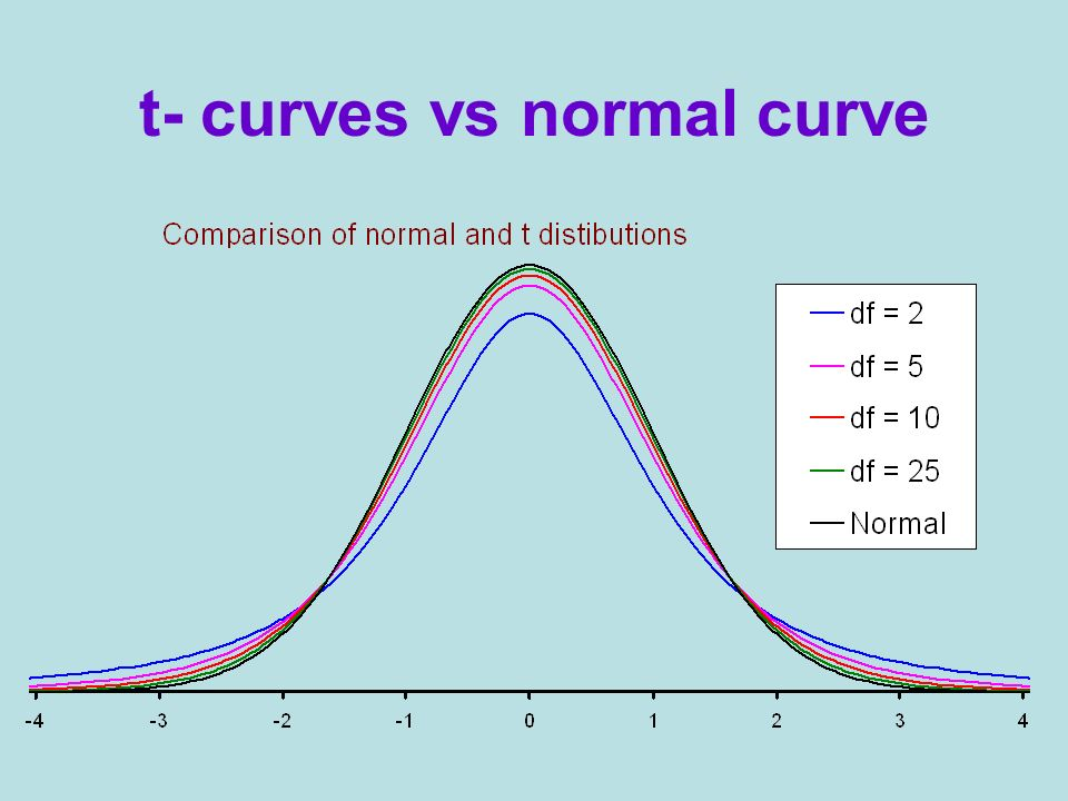 t- curves vs normal curve