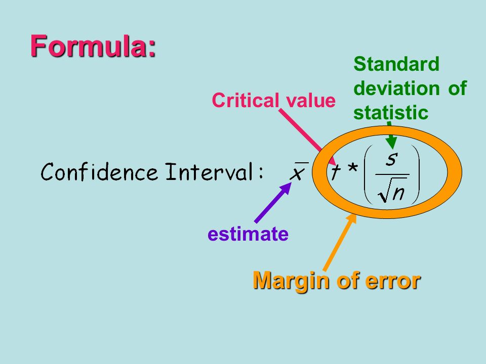Formula: Margin of error Standard deviation of statistic