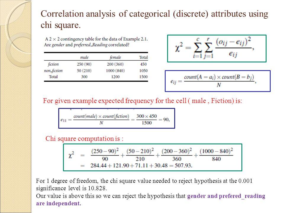 Correlation analysis of categorical (discrete) attributes using chi square.