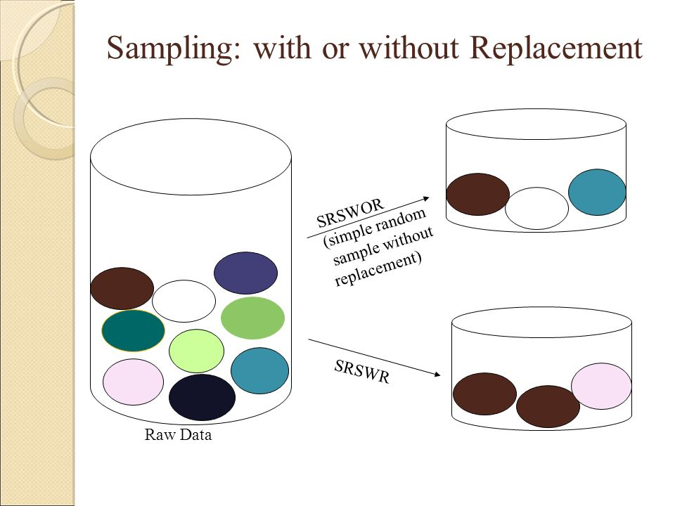 Sampling: with or without Replacement