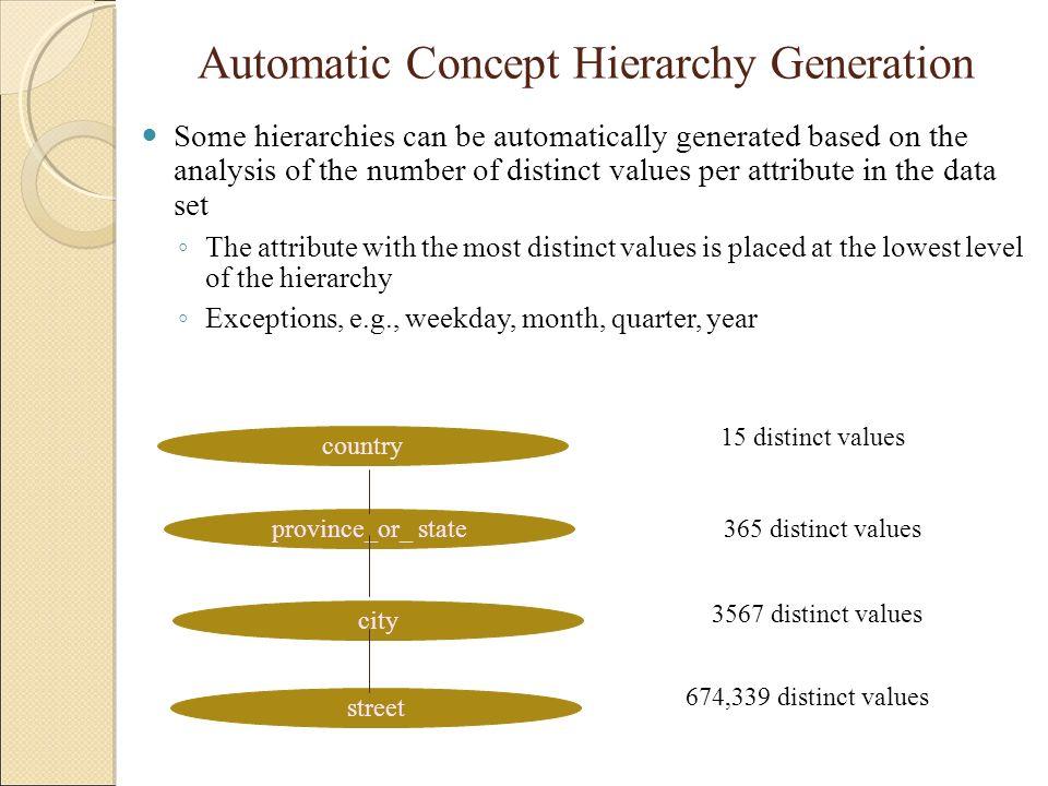 Automatic Concept Hierarchy Generation