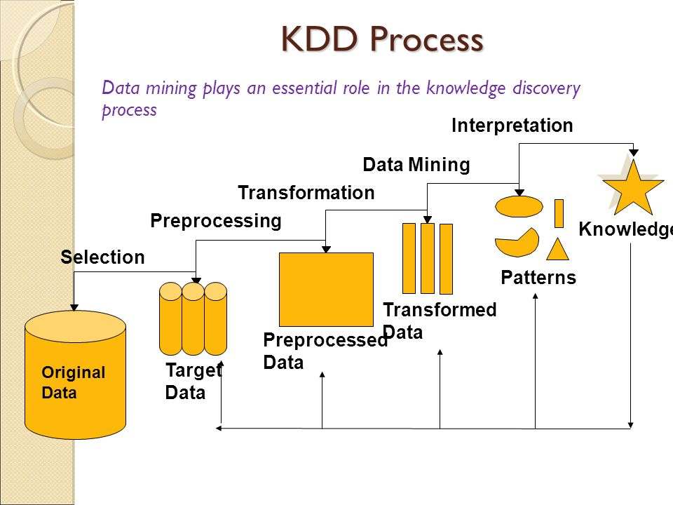 KDD Process Data mining plays an essential role in the knowledge discovery process. Interpretation.