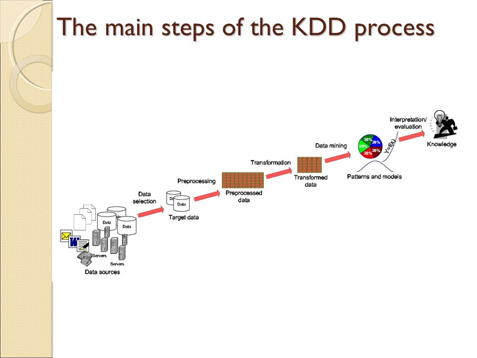 The main steps of the KDD process
