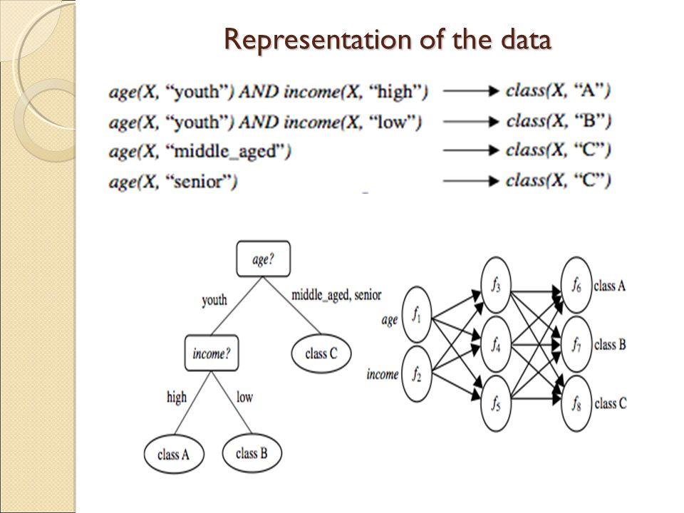 Representation of the data