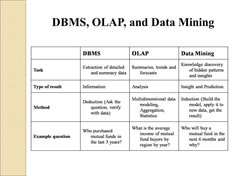 DBMS, OLAP, and Data Mining