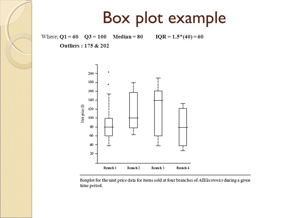 Box plot example Where; Q1 = 60 Q3 = 100 Median = 80 IQR = 1.5*(40) = 60 Outliers : 175 & 202
