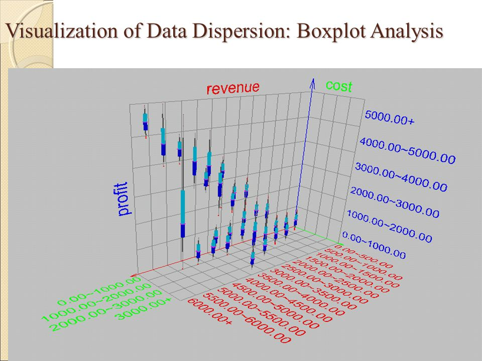 Visualization of Data Dispersion: Boxplot Analysis