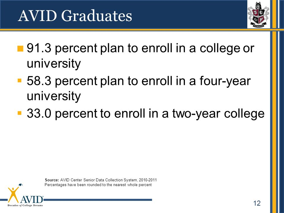 AVID Graduates 91.3 percent plan to enroll in a college or university