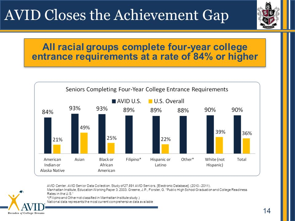 AVID Closes the Achievement Gap