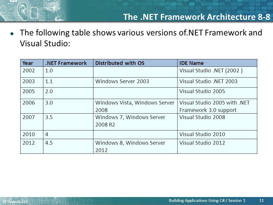 The .NET Framework Architecture 8-8