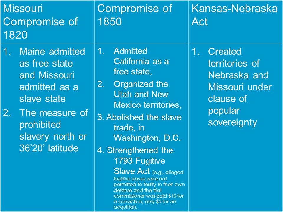 Missouri Compromise of 1820 Compromise of 1850 Kansas-Nebraska Act