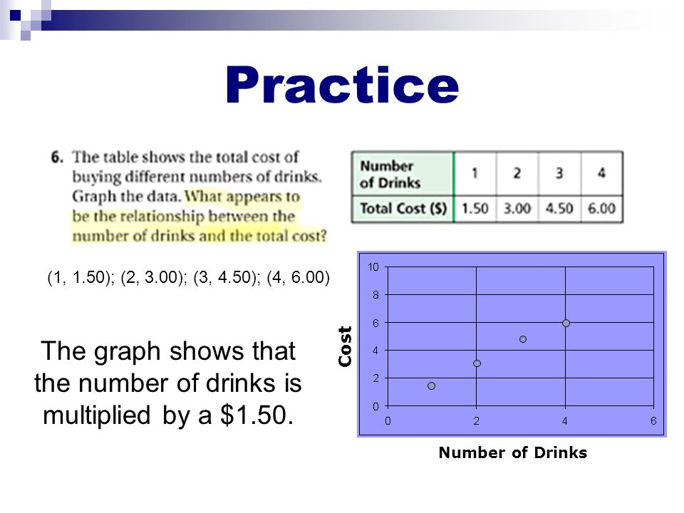 The graph shows that the number of drinks is multiplied by a $1.50.