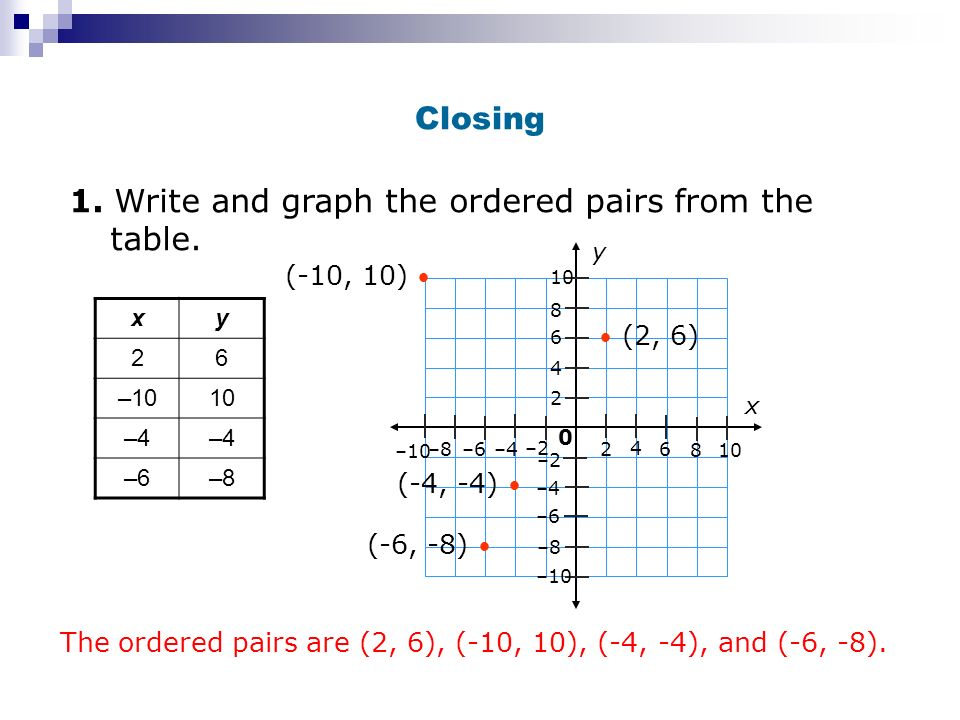 1. Write and graph the ordered pairs from the table.