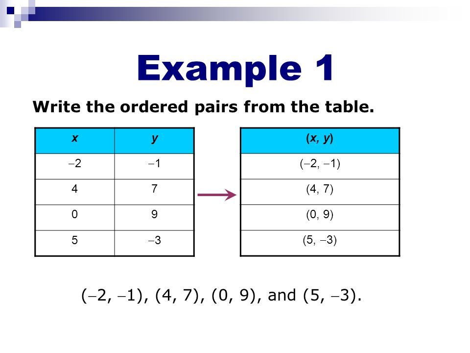 Example 1 Write the ordered pairs from the table.