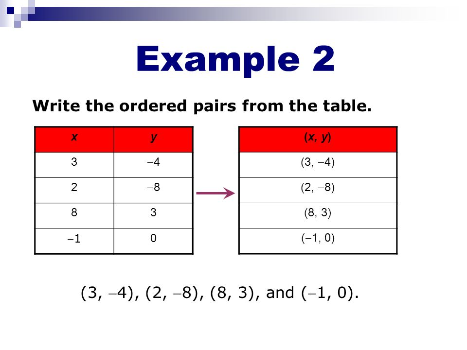 Example 2 Write the ordered pairs from the table.